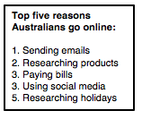 What Australians are doing online