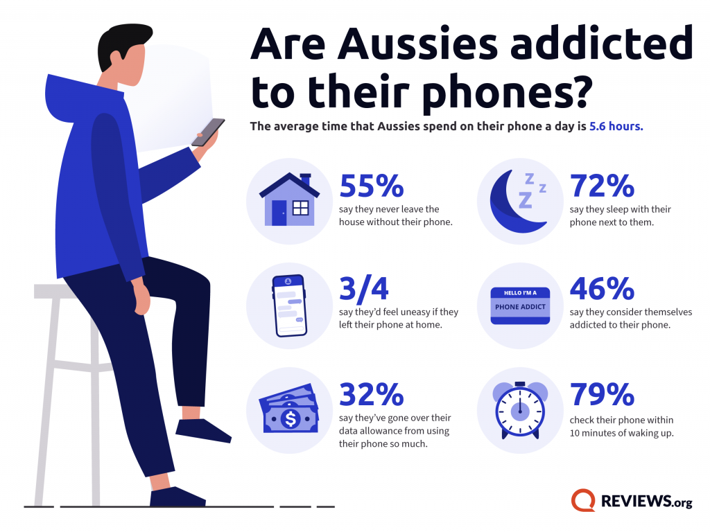 Aussies Addicted to their Phones