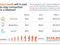 What The Internet Really Costs You
